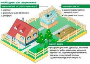 Изменение назначения дома на дачном участке — Юридические советы