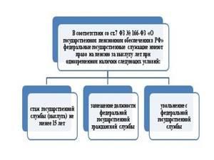 Порядок назначения пенсии гражданскому служащему — Юридические советы