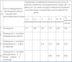 Как производится расчет оплаты общедомовых нужд — Юридические советы