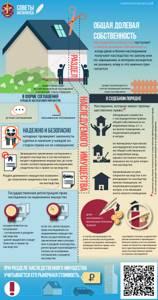 Раздел имущества по брачному договору. — Юридические советы