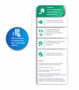 Отчуждение недвижимого имущества — Юридические советы